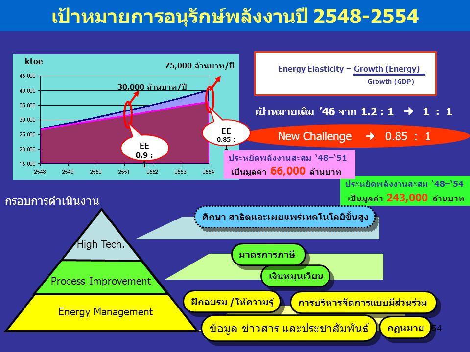 54 เป้าหมายการอนุรักษ์พลังงานปี 2548-2554 การบริหารจัดการแบบมีส่วนร่วม Energy Elasticity = Growth (Energy) Growth (GDP) เป้าหมายเดิม '46 จาก 1.2 : 1 1