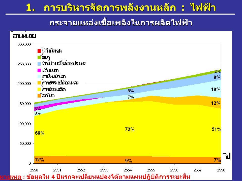 61 กระจายแหล่งเชื้อเพลิงในการผลิตไฟฟ้า 1. การบริหารจัดการพลังงานหลัก : ไฟฟ้า หมายเหตุ : ข้อมูลใน 4 ปีแรกจะเปลี่ยนแปลงได้ตามแผนปฎิบัติการระยะสั้น