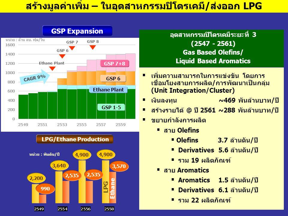 63 สร้างมูลค่าเพิ่ม – ในอุตสาหกรรมปิโตรเคมี/ส่งออก LPG อุตสาหกรรมปิโตรเคมีระยะที่ 3 (2547 - 2561) Gas Based Olefins/ Liquid Based Aromatics  เพิ่มควา