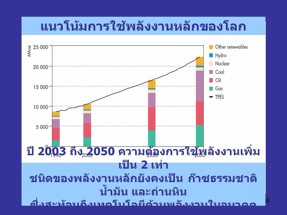 65 แนวโน้มการใช้พลังงานหลักของโลก ปี 2003 ถึง 2050 ความต้องการใช้พลังงานเพิ่ม เป็น 2 เท่า ชนิดของพลังงานหลักยังคงเป็น ก๊าซธรรมชาติ น้ำมัน และถ่านหิน ซ