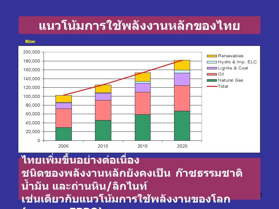 66 แนวโน้มการใช้พลังงานหลักของไทย ปี 2006 ถึง 2020 ความต้องการใช้พลังงานของ ไทยเพิ่มขึ้นอย่างต่อเนื่อง ชนิดของพลังงานหลักยังคงเป็น ก๊าซธรรมชาติ น้ำมัน