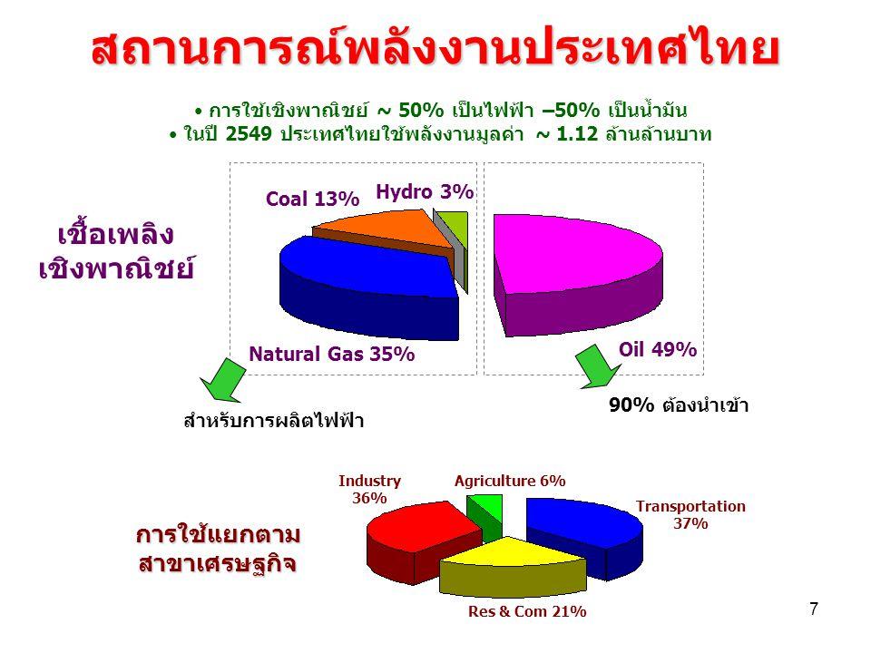 7 สถานการณ์พลังงานประเทศไทย Oil 49% Natural Gas 35% Coal 13% Hydro 3% เชื้อเพลิง เชิงพาณิชย์ การใช้เชิงพาณิชย์ ~ 50% เป็นไฟฟ้า –50% เป็นน้ำมัน ในปี 25