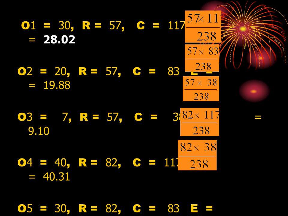O1 = 30, R = 57, C = 117 E = = 28.02 O2 = 20, R = 57, C = 83 E = = 19.88 O3 = 7, R = 57, C = 38 E = = 9.10 O4 = 40, R = 82, C = 117 E = = 40.31 O5 = 3