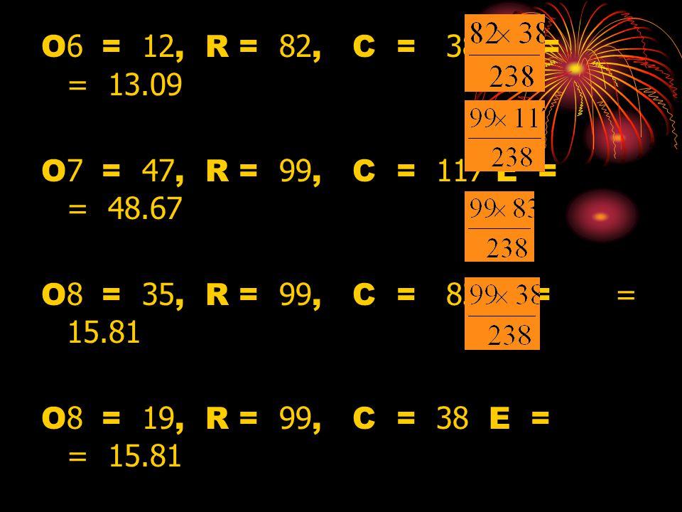 O6 = 12, R = 82, C = 38 E = = 13.09 O7 = 47, R = 99, C = 117 E = = 48.67 O8 = 35, R = 99, C = 83 E = = 15.81 O8 = 19, R = 99, C = 38 E = = 15.81