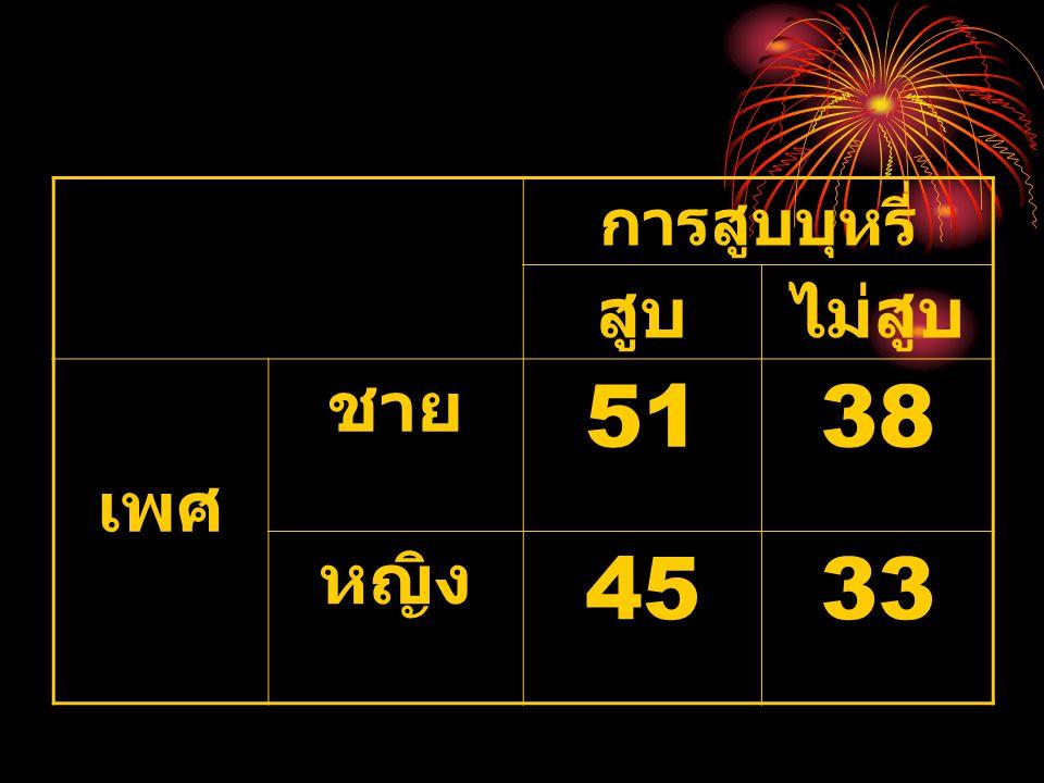 การสูบบุหรี่ สูบไม่สูบ เพศ ชาย 5138 หญิง 4533
