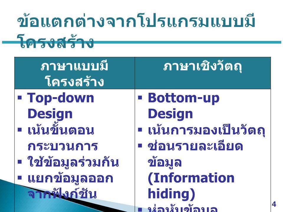 4 ภาษาแบบมี โครงสร้าง ภาษาเชิงวัตถุ  Top-down Design  เน้นขั้นตอน กระบวนการ  ใช้ข้อมูลร่วมกัน  แยกข้อมูลออก จากฟังก์ชัน  Bottom-up Design  เน้นการมองเป็นวัตถุ  ซ่อนรายละเอียด ข้อมูล (Information hiding)  ห่อหุ้มข้อมูล (Encapsulation)