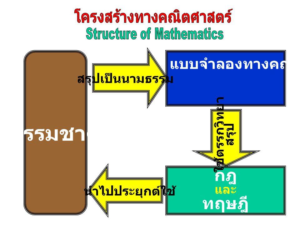 ธรรมชาติ แบบจำลองทางคณิตศาสตร์  อนิยาม  นิยาม  สัจพจน์ กฎ และ ทฤษฎี สรุปเป็นนามธรรม นำไปประยุกต์ใช้ ใช้ตรรกวิทยา สรุป