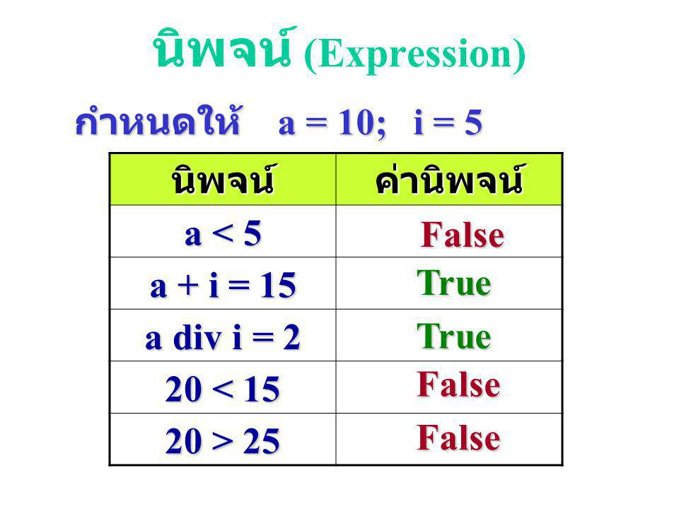 สัญลักษณ์ที่ใช้ตรวจสอบ เงื่อนไข เครื่องหมา ย สัญลักษ ณ์ ตัวอย่าง เท่ากับ= X = Y มากกว่า> X > Y น้อยกว่า< X < Y มากกว่า เท่ากับ >= X >= Y น้อยกว่า เท่า