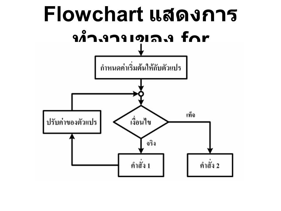 Flowchart แสดงการ ทำงานของ for