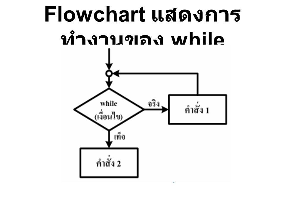 Flowchart แสดงการ ทำงานของ while