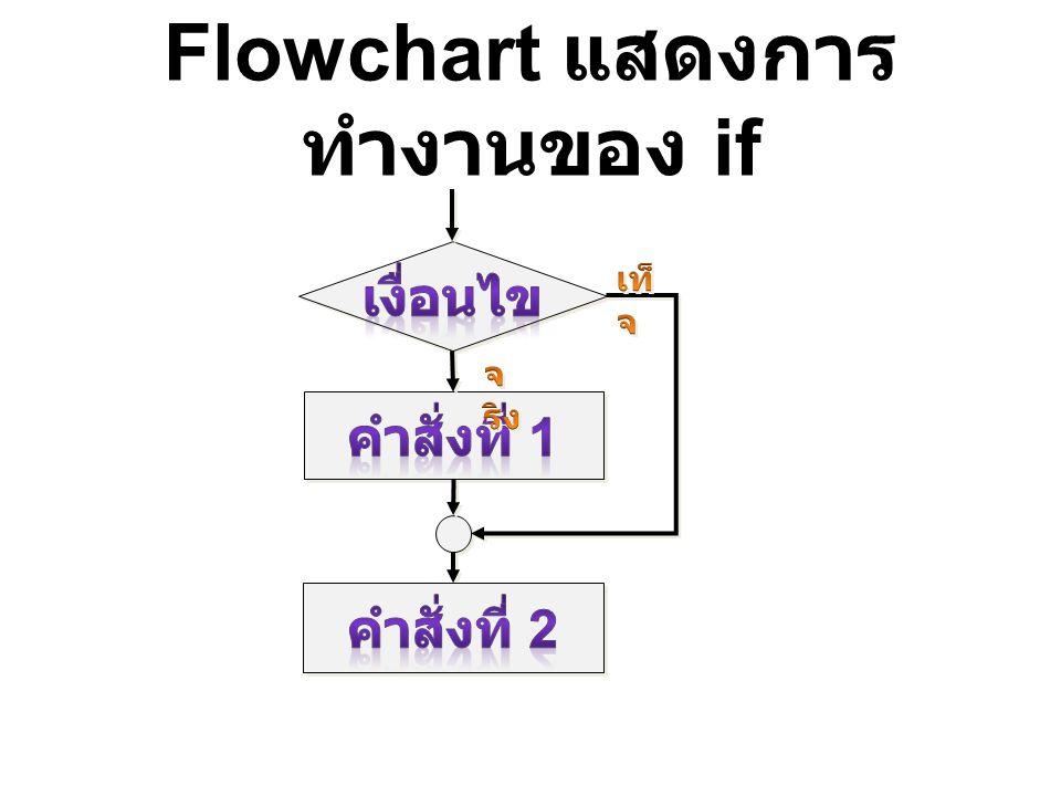 Flowchart แสดงการ ทำงานของ if