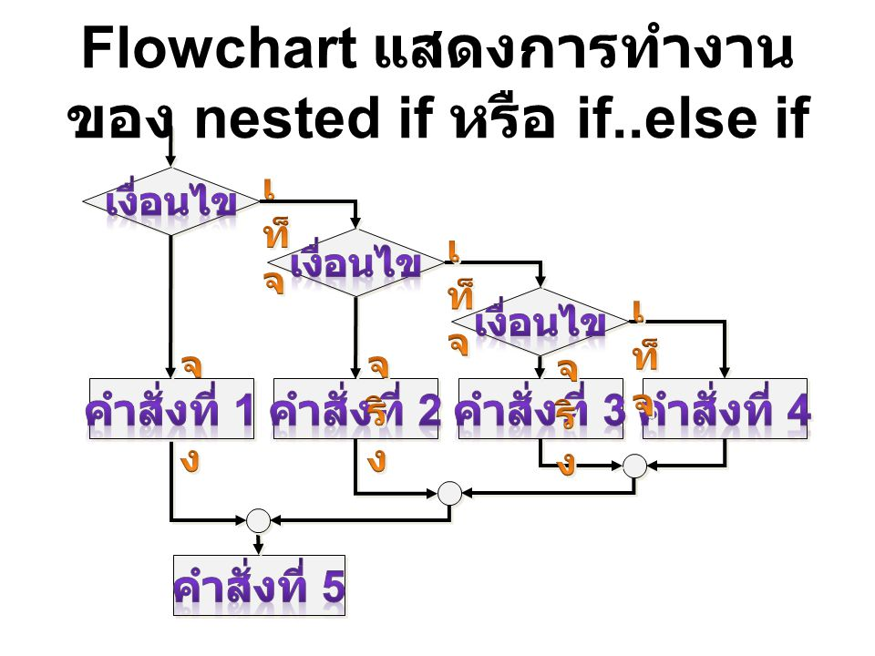 Flowchart แสดงการทำงาน ของ nested if หรือ if..else if