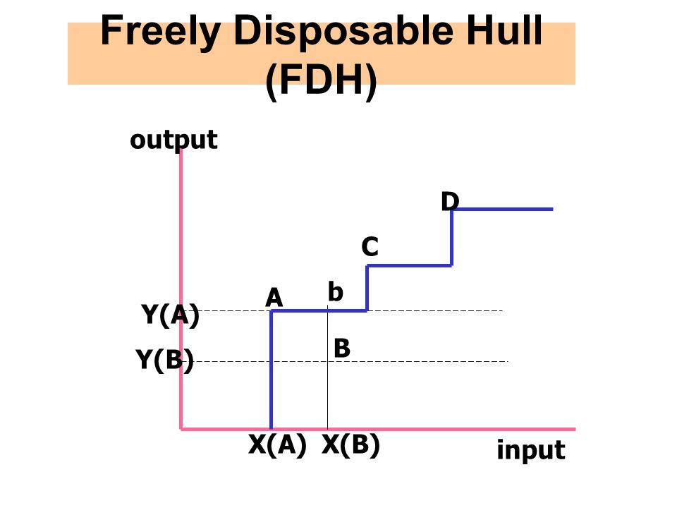 Freely Disposable Hull (FDH) output input Y(B) Y(A) A X(A)X(B) B C D b