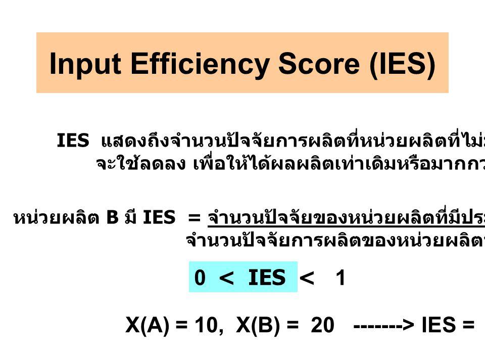 Input Efficiency Score (IES) IES แสดงถึงจำนวนปัจจัยการผลิตที่หน่วยผลิตที่ไม่มีประสิทธิภาพ จะใช้ลดลง เพื่อให้ได้ผลผลิตเท่าเดิมหรือมากกว่า หน่วยผลิต B มี IES = จำนวนปัจจัยของหน่วยผลิตที่มีประสิทธิภาพ X(A) จำนวนปัจจัยการผลิตของหน่วยผลิตที่ไม่มีประสิทธิภาพ /X(B) 0 < IES < 1 X(A) = 10, X(B) = 20 -------> IES = 0.5 = 50%