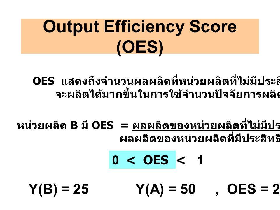 Output Efficiency Score (OES) OES แสดงถึงจำนวนผลผลิตที่หน่วยผลิตที่ไม่มีประสิทธิภาพ จะผลิตได้มากขึ้นในการใช้จำนวนปัจจัยการผลิตเท่าเดิมหรือน้อยกว่า หน่วยผลิต B มี OES = ผลผลิตของหน่วยผลิตที่ไม่มีประสิทธิภาพ Y(B) ผลผลิตของหน่วยผลิตที่มีประสิทธิภาพ Y(A) 0 < OES < 1 Y(B) = 25 Y(A) = 50, OES = 25/50 = 0.5 = 50%