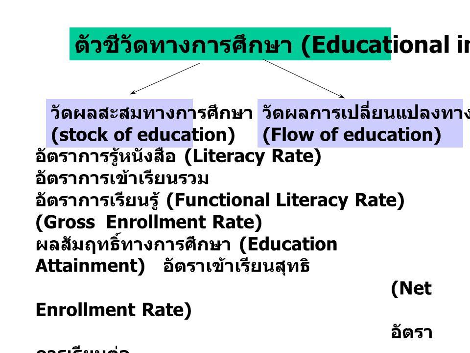 ตัวชีวัดทางการศึกษา (Educational indicators) วัดผลสะสมทางการศึกษา (stock of education) วัดผลการเปลี่ยนแปลงทางการศึกษา (Flow of education) อัตราการรู้หนังสือ (Literacy Rate) อัตราการเข้าเรียนรวม อัตราการเรียนรู้ (Functional Literacy Rate) (Gross Enrollment Rate) ผลสัมฤทธิ์ทางการศึกษา (Education Attainment) อัตราเข้าเรียนสุทธิ (Net Enrollment Rate) อัตรา การเรียนต่อ (Transition Rate) อัตรา การออกจากโรงเรียน (Dropout Rate)