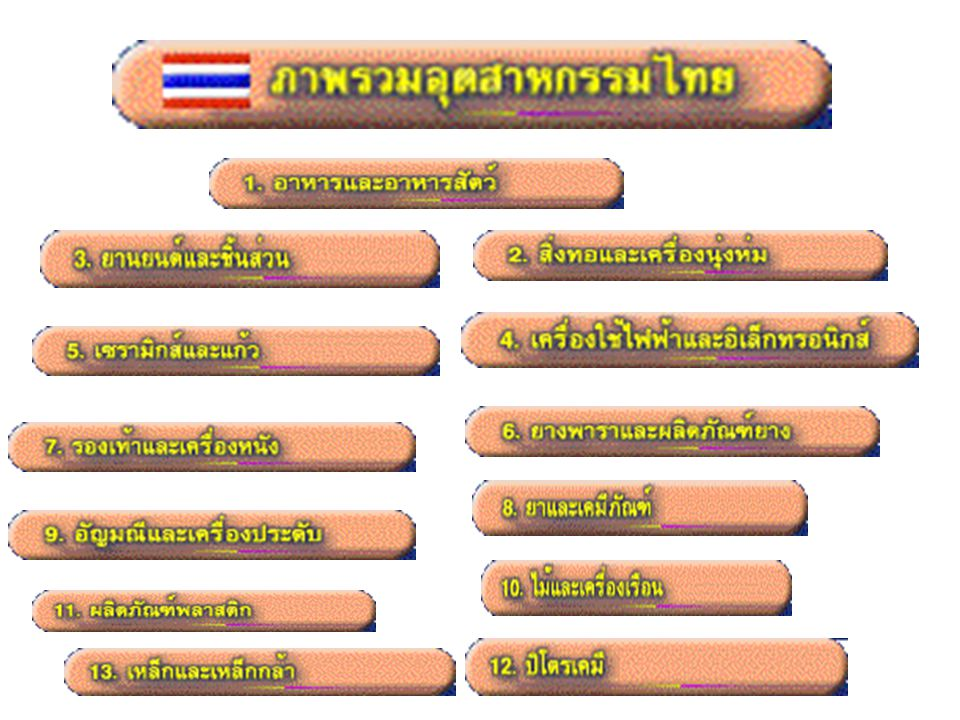 Cluster: กรณีศึกษาของ ประเทศไทย นโยบายผู้ว่า CEO Provincial Cluster Five Clusters in the Thai Economy solfware, automotive, textile/apparel food/beverage, tourism www.nesdb.go.th