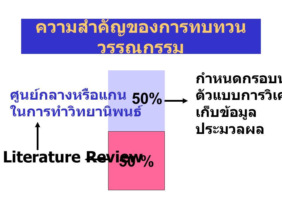 ความสำคัญของการทบทวน วรรณกรรม 50 % Literature Review 50% กำหนดกรอบหรือ ตัวแบบการวิเคราะห์ เก็บข้อมูล ประมวลผล ศูนย์กลางหรือแกน ในการทำวิทยานิพนธ์