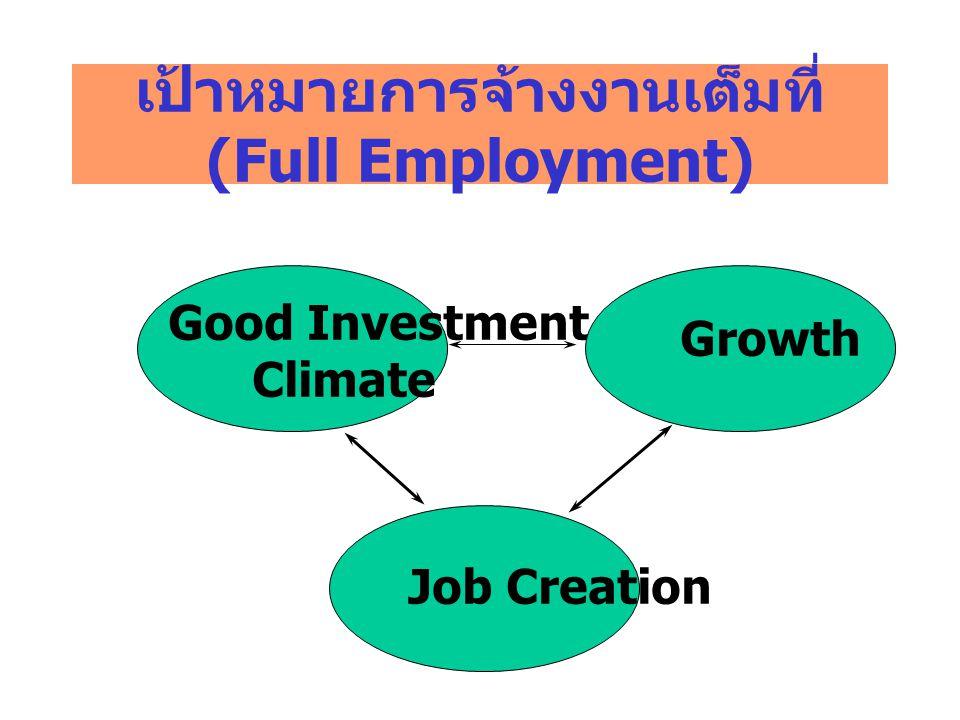 เป้าหมายการจ้างงานเต็มที่ (Full Employment) Good Investment Climate Growth Job Creation