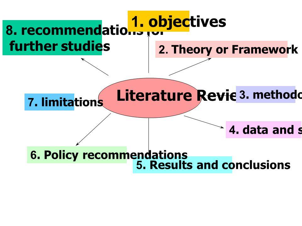 การเขียน Dissertation Proposal 1.วัตถุประสงค์ของการศึกษา 2.