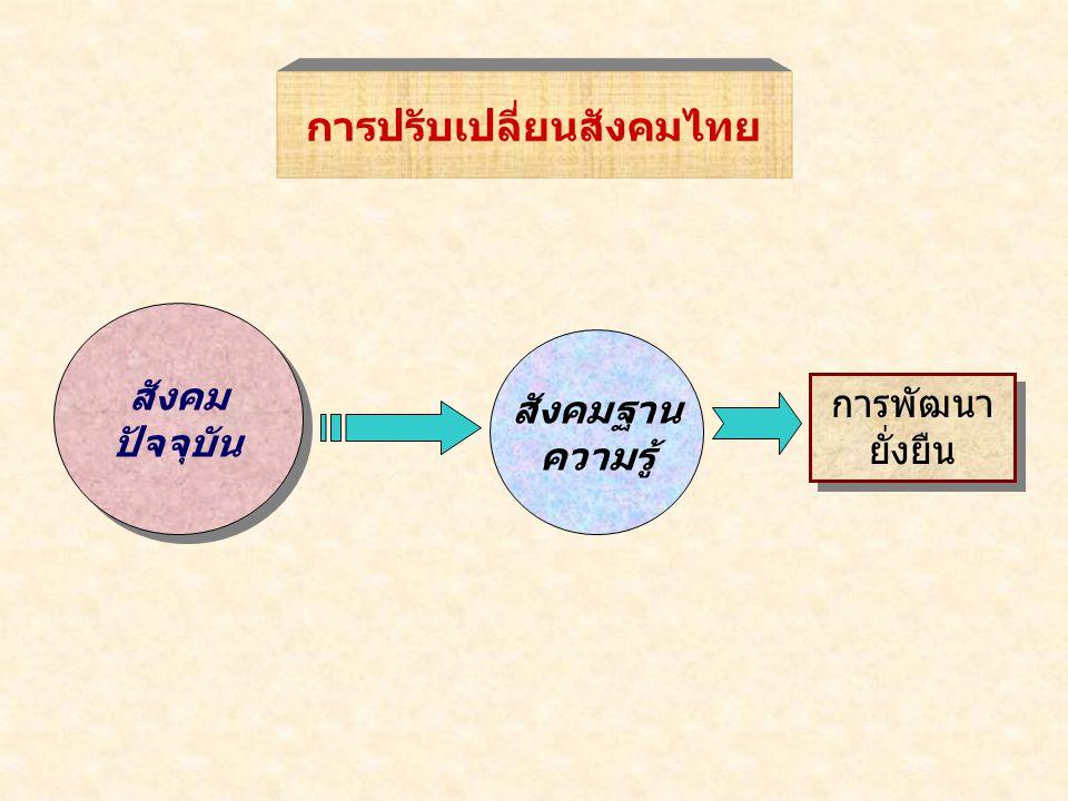 การปรับเปลี่ยนสังคมไทย สังคม ปัจจุบัน สังคม ปัจจุบัน สังคมฐาน ความรู้ การพัฒนา ยั่งยืน