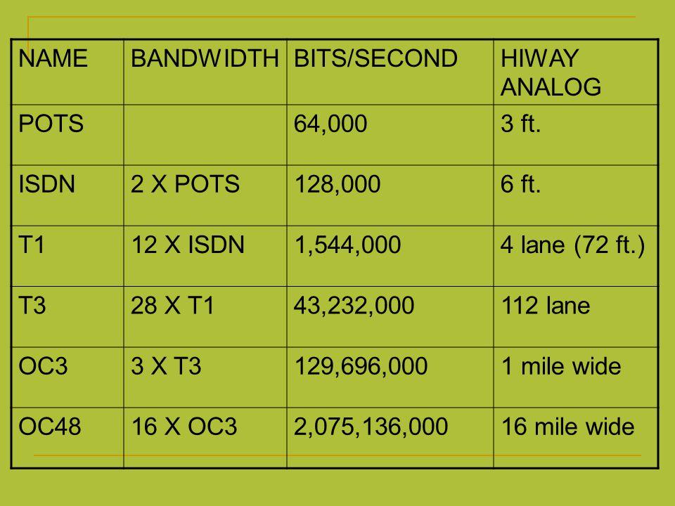 NAMEBANDWIDTHBITS/SECONDHIWAY ANALOG POTS64,0003 ft. ISDN2 X POTS128,0006 ft. T112 X ISDN1,544,0004 lane (72 ft.) T328 X T143,232,000112 lane OC33 X T