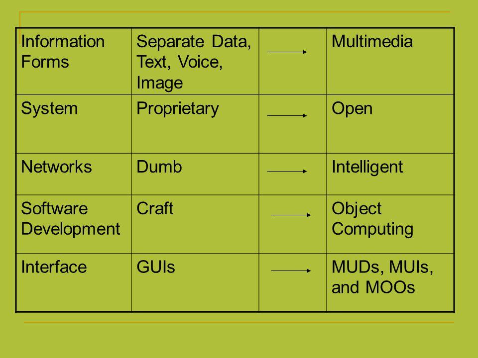 #1 From Analog to Digital การเปลี่ยนแปลงหนึ่งที่สำคัญสุดทางเทคโนโลยี่ที่ นำไปสู่ information highway คือ digitalization ของ media และ networks Digitalization หมายถึงสารสนเทศทั้งหมด รวมไปถึง (content) สาระที่เป็นเสียงและภาพ สามารถใช้และ จัดใหม่ได้ตามที่ต้องการ สาระที่เป็นดิจิทัลอาจ เปลี่ยนไปใช้ใน medium อื่น เช่นจาก text เป็น voice หรือกลับกัน เมื่อสาระที่เป็นดิจิทัลอยู่ในเครือข่าย ทุก media จะดู เหมือนกันคืออยู่ในรูป 1 หรือ 0