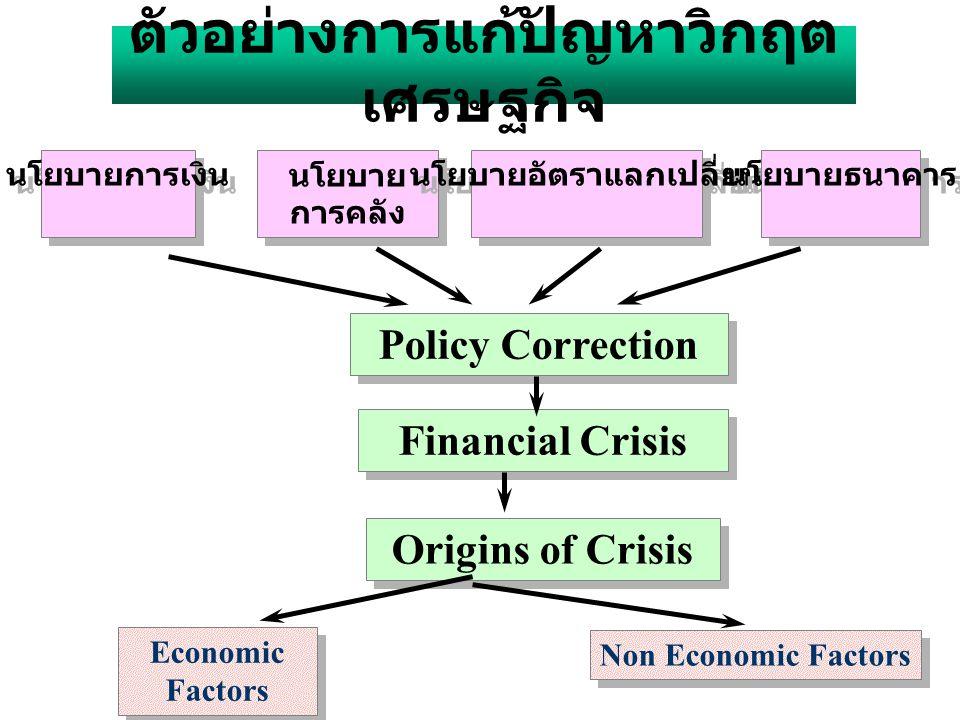 ตัวอย่าง นโยบายในการแก้ปัญหาเงินเฟ้อ นโยบายการคลัง นโยบายการเงิน อัตราแลกเปลี่ยน ปัญหาเงินเฟ้อ นโยบายอื่นๆ