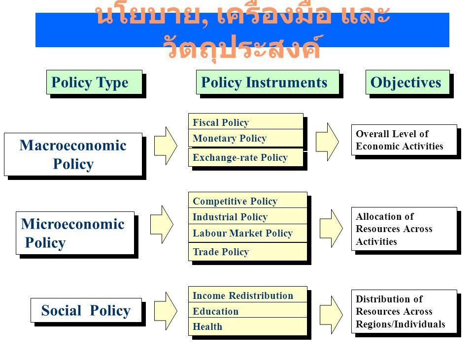 วัตถุประสงค์ในการแทรกแซงระบบเศรษฐกิจ 1.การจัดสรรทรัพยากรใหม่ (Reallocation of Resources) 2.