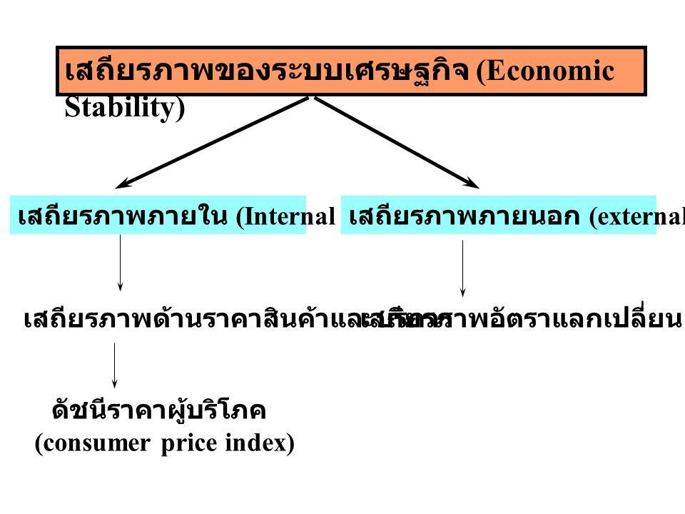 ความหมายของเสถียรภาพทาง เศรษฐกิจ เสถียรภาพทางเศรษฐกิจ (economic stability) ความสมดุลระหว่างอุปสงค์และอุปทานในแต่ละตลาด ระดับราคาไม่ค่อยเปลี่ยนแปลง