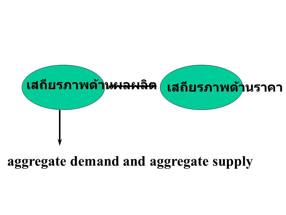 เสถียรภาพภายใน ความสมดุลในตลาดสินค้า ระดับราคาสินค้า inflation and deflation
