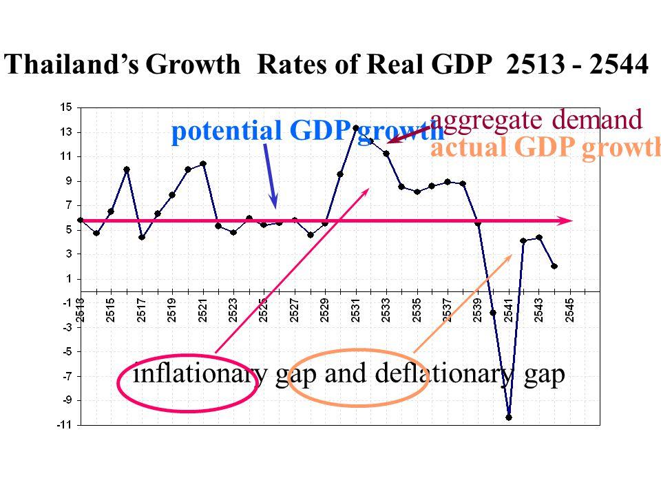 เสถียรภาพภายในและภายนอก นอกจากนั้นเสถียรภาพเศรษฐกิจด้านต่างประเทศอยู่ในเกณฑ์มั่นคง โดยพิจารณาจากหนี้ต่างประเทศลดลงต่อเนื่อง และเงินสำรองระหว่าง ประเทศอยู่ในระดับสูง ในขณะที่อัตราเงินเฟ้อที่วัดจากดัชนีราคาทั่วไป และดัชนีราคาสินค้าพื้นฐานอยู่ในระดับต่ำ คณะกรรมการ เห็นว่าจากอัตราเงินเฟ้อที่อยู่ระดับต่ำ นโยบายการเงินยังจำเป็นต้อง อยู่ในทิศทางที่เอื้อให้เศรษฐกิจไทยสามารถฟื้นตัวได้อย่างต่อเนื่อง และการลดอัตราดอกเบี้ยนโยบายที่ผ่านมาเพียงพอ ในการส่ง สัญญาณต่อตลาด ให้ทราบถึงแนวทางดังกล่าว โดยอัตราดอกเบี้ย ในตลาดได้ปรับลดลง สอดคล้องกับทิศทางของนโยบาย และเป็นไปตาม ภาวะสภาพคล่อง และความจำเป็นของแต่ละธนาคาร ดร.