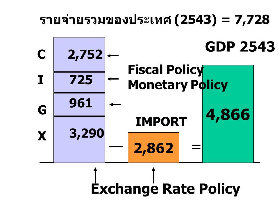 GDP เทียบกับปีปัจจุบัน และ เทียบ กับปีฐาน ( ปี 2531)