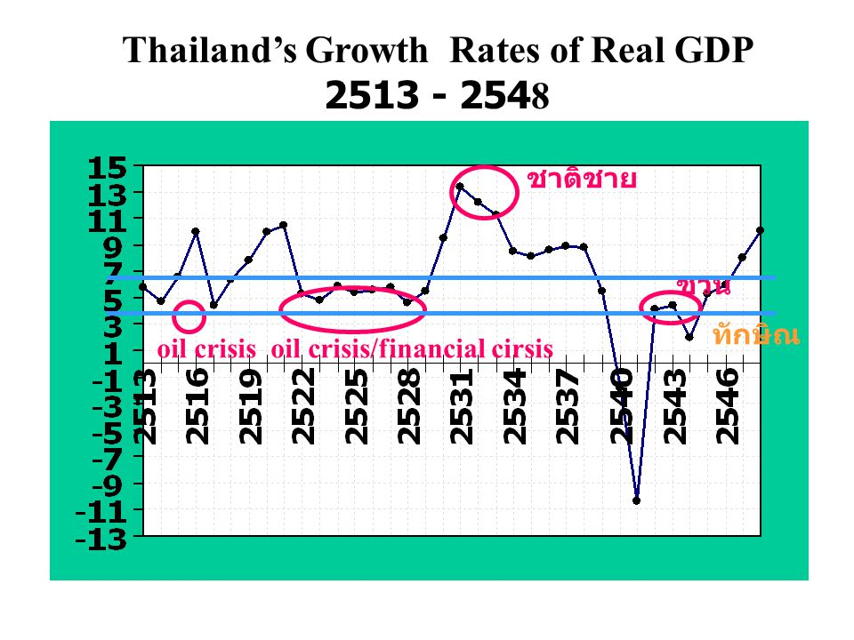 2,862 4,866 รายจ่ายรวมของประเทศ (2543) = 7,728 C I G X 2,752 725 961 3,290 GDP 2543 IMPORT = Fiscal Policy Monetary Policy Exchange Rate Policy