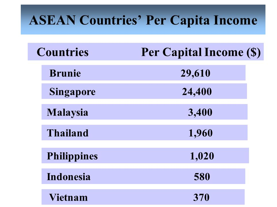 Economic Indicators for Income Distribution 1. Per Capita Income 2. Lorenz Curve 3. Gini Coefficient