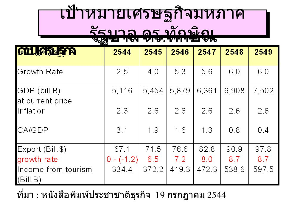 เป้าหมายในการบริหาร ประเทศ 5. equity 2. growth 3. stability 1. efficiency : allocation of resources 6. quality of life/environment 4. employment