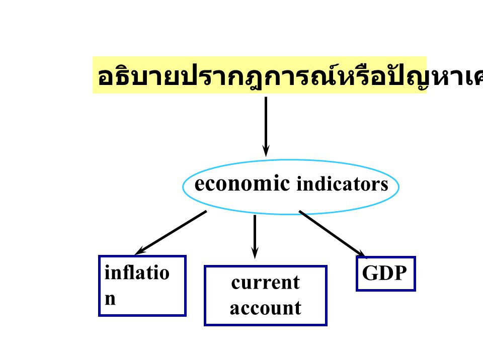 อธิบายปรากฎการณ์หรือปัญหาเศรษฐกิจ economic indicators inflatio n current account GDP
