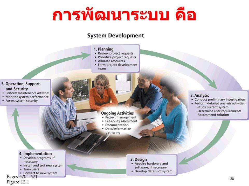 การพัฒนาระบบ คือ 36 Pages 620 – 621 Figure 12-1