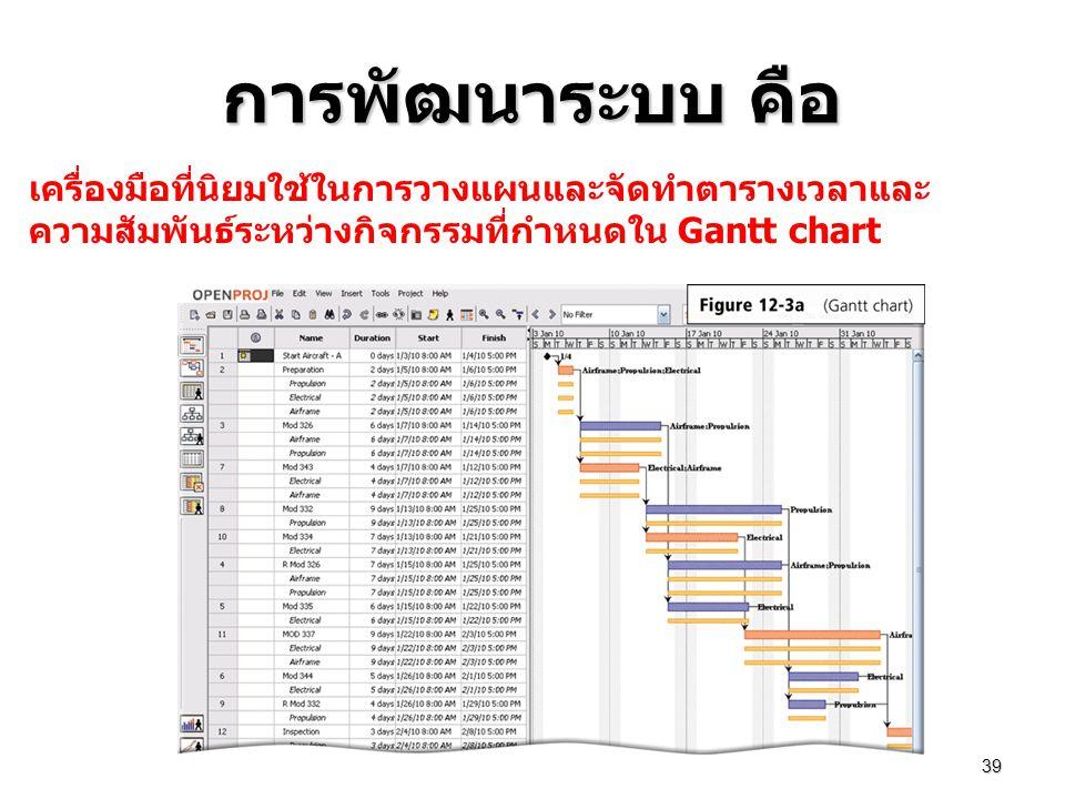 การพัฒนาระบบ คือ 39 เครื่องมือที่นิยมใช้ในการวางแผนและจัดทำตารางเวลาและ ความสัมพันธ์ระหว่างกิจกรรมที่กำหนดใน Gantt chart
