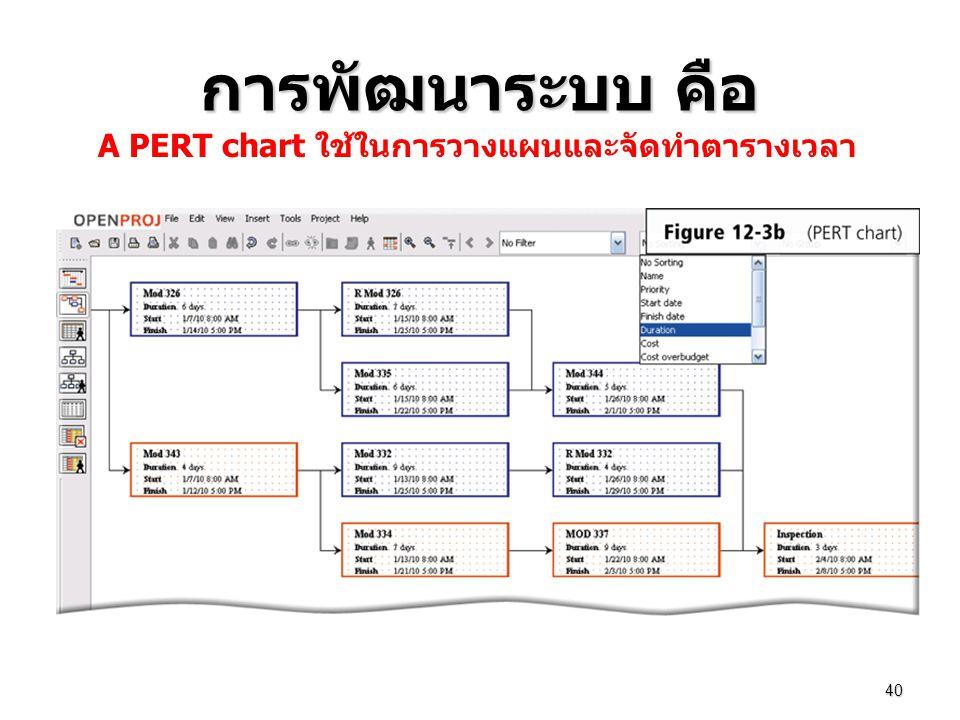 การพัฒนาระบบ คือ 40 A PERT chart ใช้ในการวางแผนและจัดทำตารางเวลา
