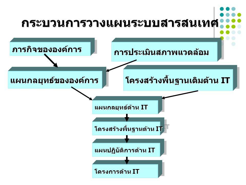 กระบวนการวางแผนระบบสารสนเทศ ภารกิจขององค์การภารกิจขององค์การการประเมินสภาพแวดล้อมการประเมินสภาพแวดล้อม แผนกลยุทธ์ขององค์การแผนกลยุทธ์ขององค์การ โครงสร้างพื้นฐานเดิมด้าน IT แผนกลยุทธ์ด้าน IT โครงสร้างพื้นฐานด้าน IT แผนปฏิบัติการด้าน IT โครงการด้าน IT