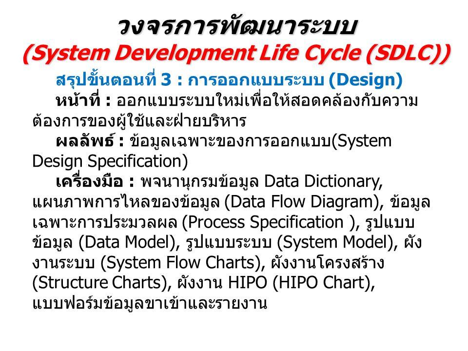 วงจรการพัฒนาระบบ (System Development Life Cycle (SDLC)) สรุปขั้นตอนที่ 3 : การออกแบบระบบ (Design) หน้าที่ : ออกแบบระบบใหม่เพื่อให้สอดคล้องกับความ ต้องการของผู้ใช้และฝ่ายบริหาร ผลลัพธ์ : ข้อมูลเฉพาะของการออกแบบ(System Design Specification) เครื่องมือ : พจนานุกรมข้อมูล Data Dictionary, แผนภาพการไหลของข้อมูล (Data Flow Diagram), ข้อมูล เฉพาะการประมวลผล (Process Specification ), รูปแบบ ข้อมูล (Data Model), รูปแบบระบบ (System Model), ผัง งานระบบ (System Flow Charts), ผังงานโครงสร้าง (Structure Charts), ผังงาน HIPO (HIPO Chart), แบบฟอร์มข้อมูลขาเข้าและรายงาน
