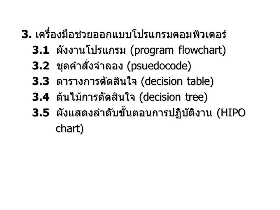 3. เครื่องมือช่วยออกแบบโปรแกรมคอมพิวเตอร์ 3.1 ผังงานโปรแกรม (program flowchart) 3.2 ชุดคำสั่งจำลอง (psuedocode) 3.3 ตารางการตัดสินใจ (decision table)