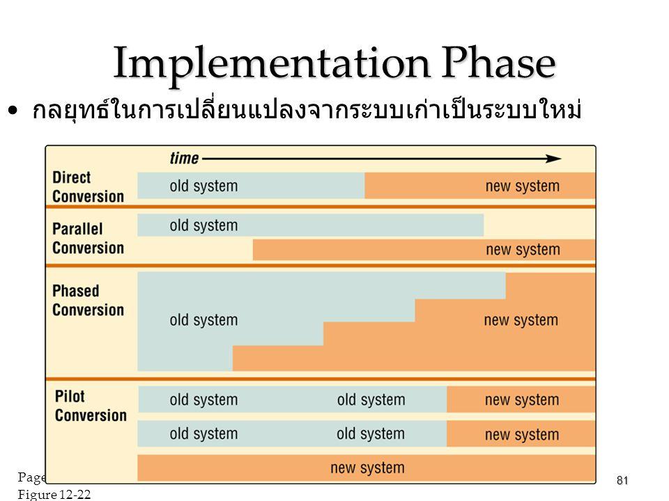 Implementation Phase กลยุทธ์ในการเปลี่ยนแปลงจากระบบเก่าเป็นระบบใหม่ 81 Pages 644 – 645 Figure 12-22