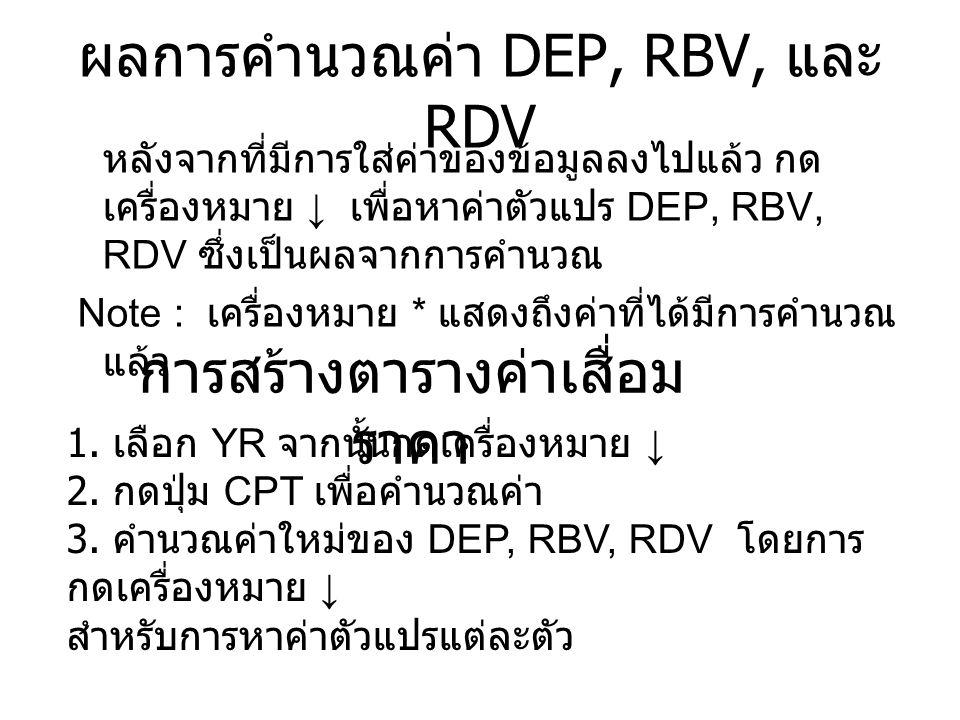 ผลการคำนวณค่า DEP, RBV, และ RDV หลังจากที่มีการใส่ค่าของข้อมูลลงไปแล้ว กด เครื่องหมาย ↓ เพื่อหาค่าตัวแปร DEP, RBV, RDV ซึ่งเป็นผลจากการคำนวณ Note : เครื่องหมาย * แสดงถึงค่าที่ได้มีการคำนวณ แล้ว การสร้างตารางค่าเสื่อม ราคา 1.