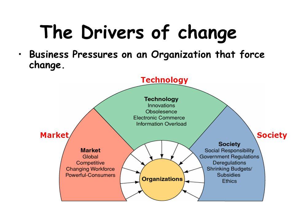 แรงกดดันที่ทำให้องค์กรต้อง ประยุกต์ใช้เทคโนโลยีสารสนเทศ แรงกดดันทางการตลาด (Market pressures) แรงกดดันทางเทคโนโลยี (Technological pressures) แรงกดดันทางสังคม (Societal pressures)
