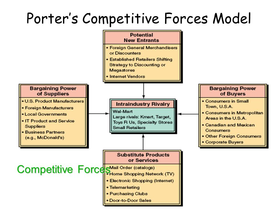 Porter's Competitive Forces Model The threat of entry of new competitors The bargaining power of suppliers The bargaining power of customers (buyers)
