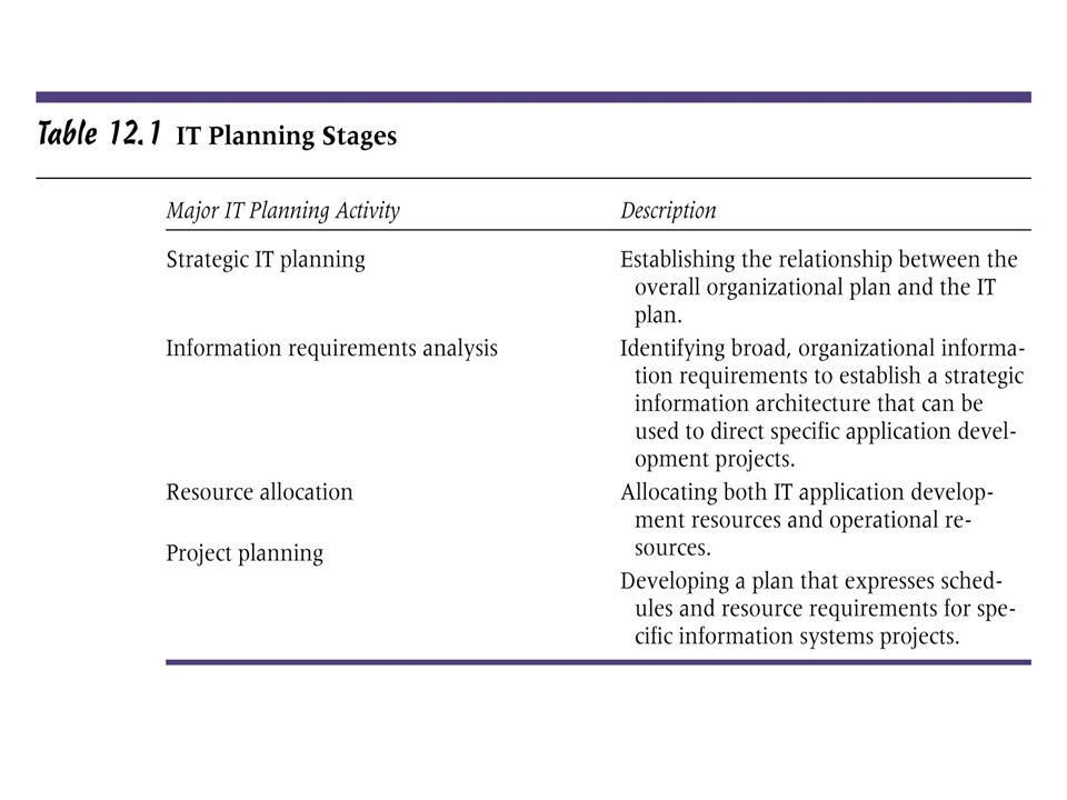 IT Planning — A Critical Issue for Organizations Continued Strategic IT planning: Establishes the relationship between the overall organizational plan