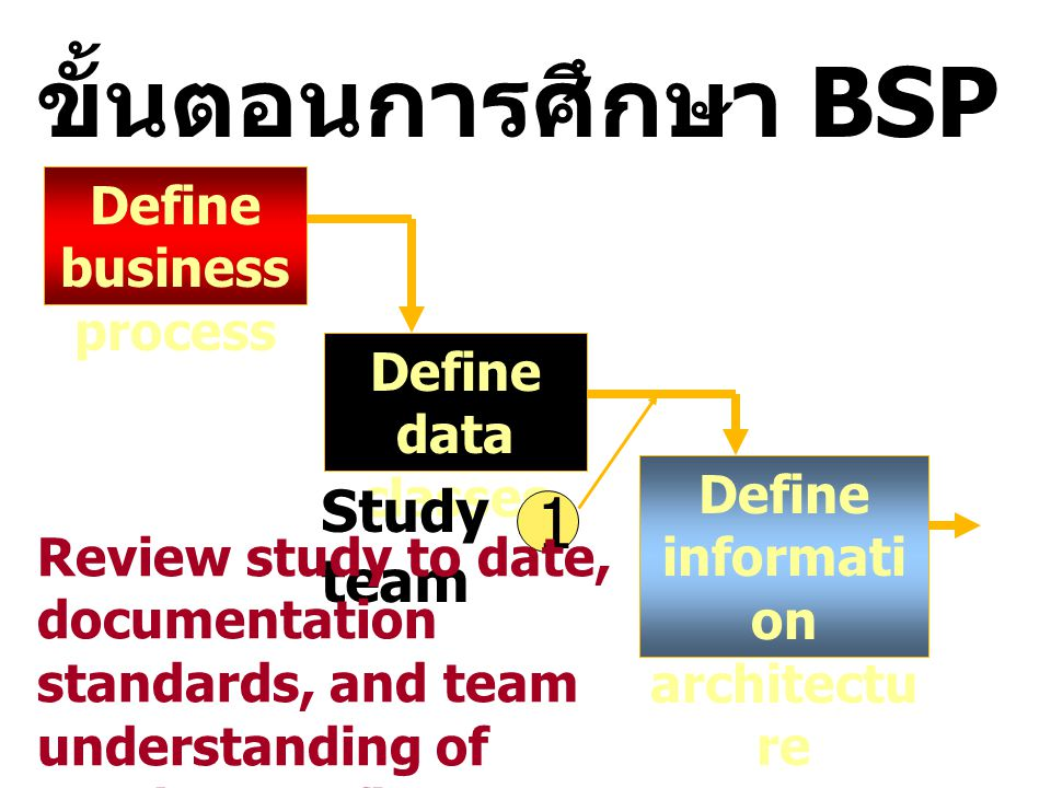 IT Planning methodologies ในยุคแรกคือ Business Systems planning (BSP) พัฒนาโดยบริษัท IBM หมายถึงการออกแบบ Top down approach จะเริ่มต้นที่กลยุทธ์ธุรกิจและ แบ่งออกเป็น 2 งานหลักคือ Business process และ กลุ่มของข้อมูล ซึ่งจะเป็นตัวกำหนดสถาปัตยกรรม สารสนเทศ จากสถาปัตยกรรมสารสนเทศนัก วางแผนจะกำหนดฐานข้อมูลขององค์กรและ กำหนดการประยุกต์ใช้งานของกลยุทธ์ธุรกิจ