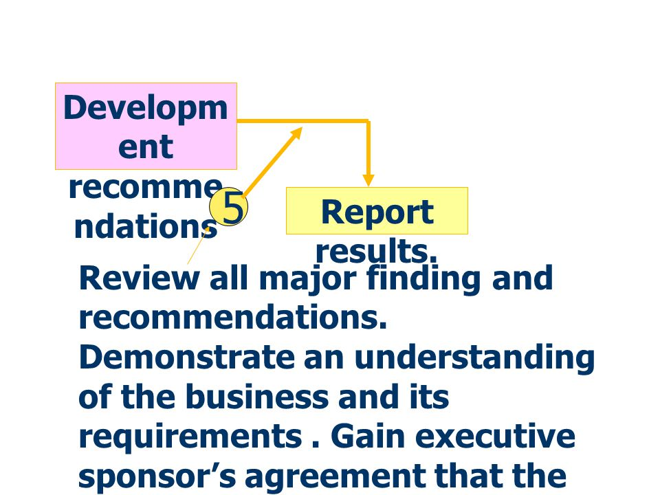 Determine architecture priorities Review information resource MGT Development recommendations Executive sponsor 3 Report on both qualitative and quali
